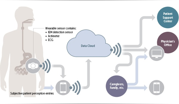 flow chart of a wearable device that enhances medical adherence